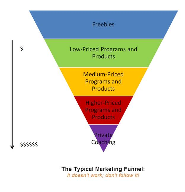 Why the Typical Marketing Funnel Is a Bad Way to Grow Your Business: The Case for High-End Clients
